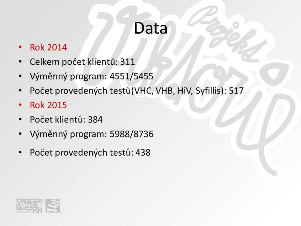 Data Rok 2014 Celkem počet klientů: 311 Výměnný program: 4551/5455 Počet provedených testů(VHC, VHB, HiV, Syfillis): 517 Rok 2015 Počet klientů: 384 Výměnný program: 5988/8736 Počet provedených testů: 438