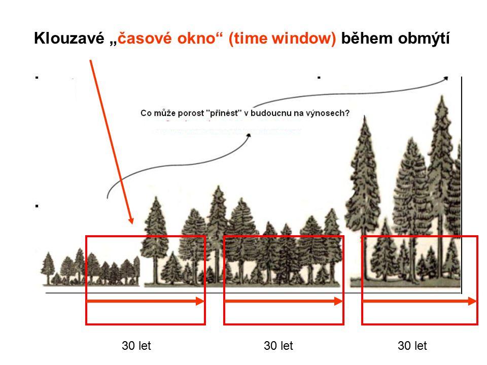 """30 let Klouzavé """"časové okno (time window) během obmýtí"""