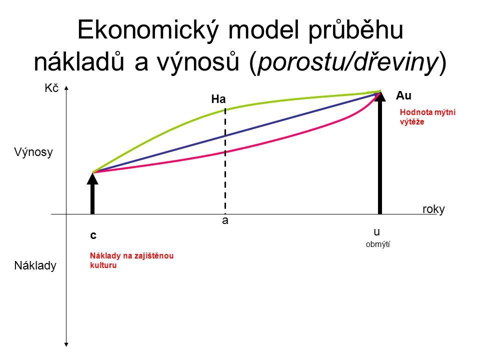 NÁKLADOVÁ HODNOTA POROSTU (Faustmann 1854) HK m = (B+V).