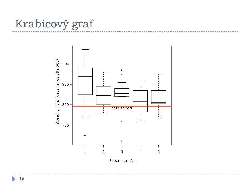 Krabicový graf 16