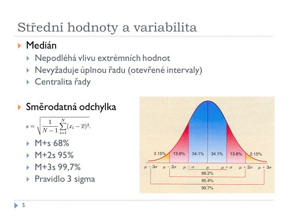 Střední hodnoty a variabilita 5  Medián  Nepodléhá vlivu extrémních hodnot  Nevyžaduje úplnou řadu (otevřené intervaly)  Centralita řady  Směrodatná odchylka  M+s 68%  M+2s 95%  M+3s 99,7%  Pravidlo 3 sigma