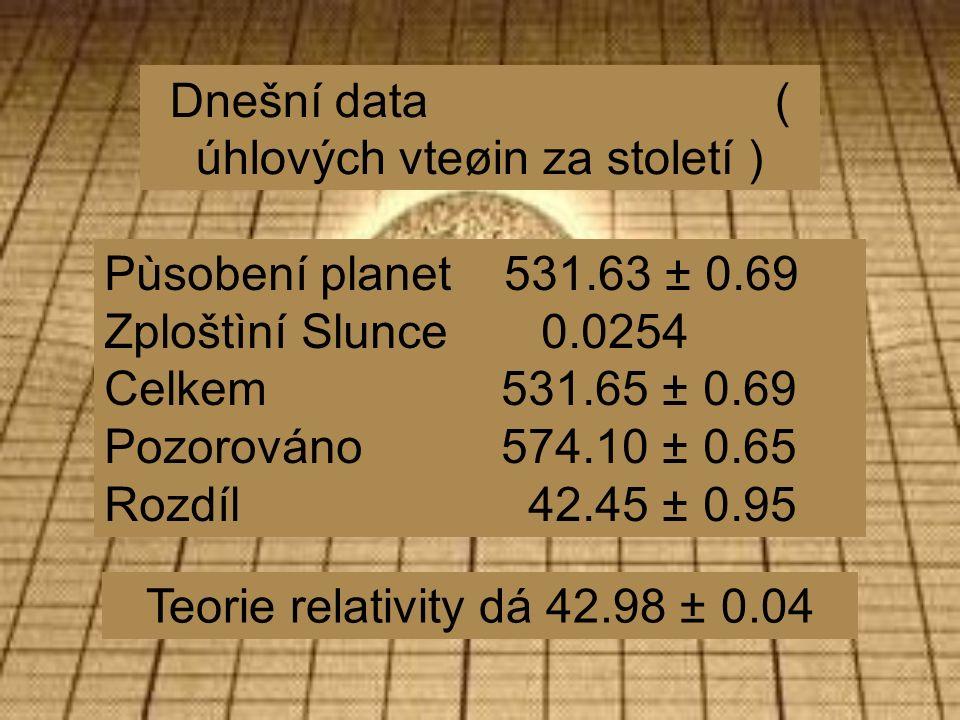 Dnešní data ( úhlových vteøin za století ) Pùsobení planet 531.63 ± 0.69 Zploštìní Slunce 0.0254 Celkem 531.65 ± 0.69 Pozorováno 574.10 ± 0.65 Rozdíl 42.45 ± 0.95 Teorie relativity dá 42.98 ± 0.04