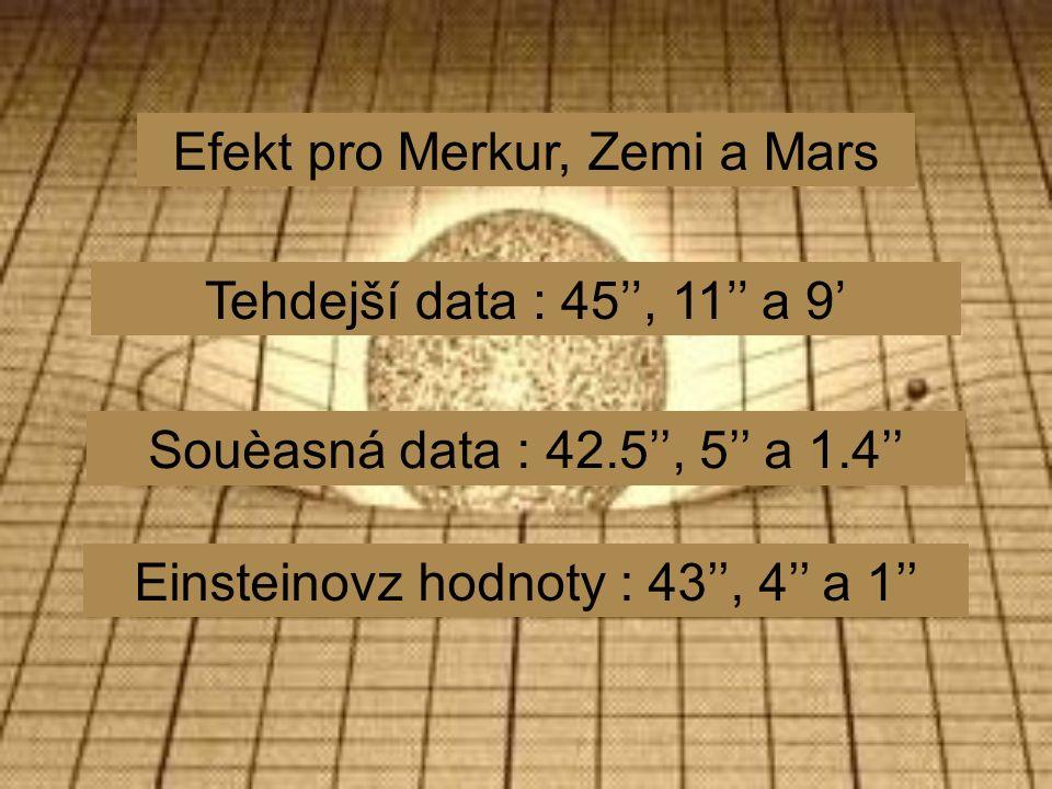 Efekt pro Merkur, Zemi a Mars Tehdejší data : 45'', 11'' a 9' Souèasná data : 42.5'', 5'' a 1.4'' Einsteinovz hodnoty : 43'', 4'' a 1''