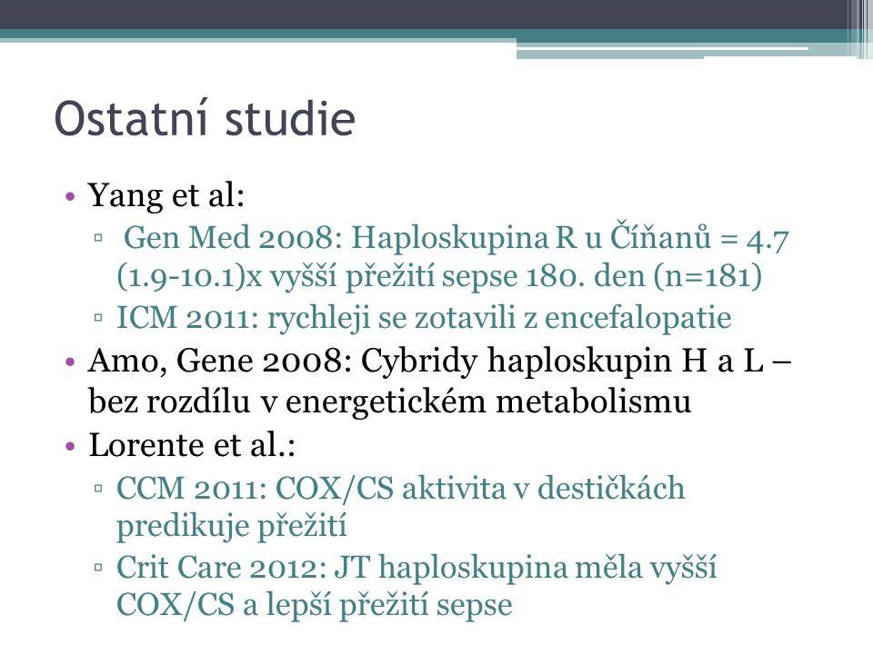 Ostatní studie Yang et al: ▫ Gen Med 2008: Haploskupina R u Číňanů = 4.7 (1.9-10.1)x vyšší přežití sepse 180.