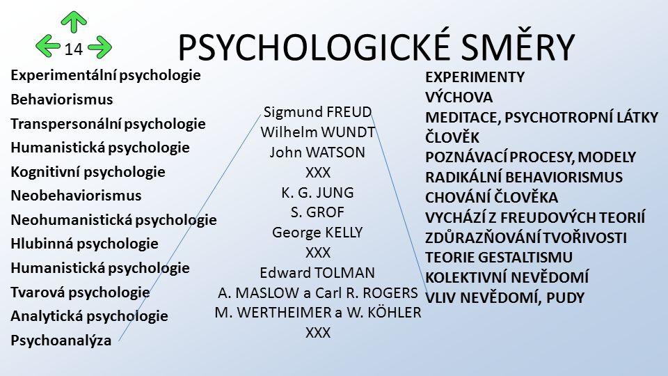 PSYCHOLOGICKÉ SMĚRY Experimentální psychologie Behaviorismus Transpersonální psychologie Humanistická psychologie Kognitivní psychologie Neobehavioris