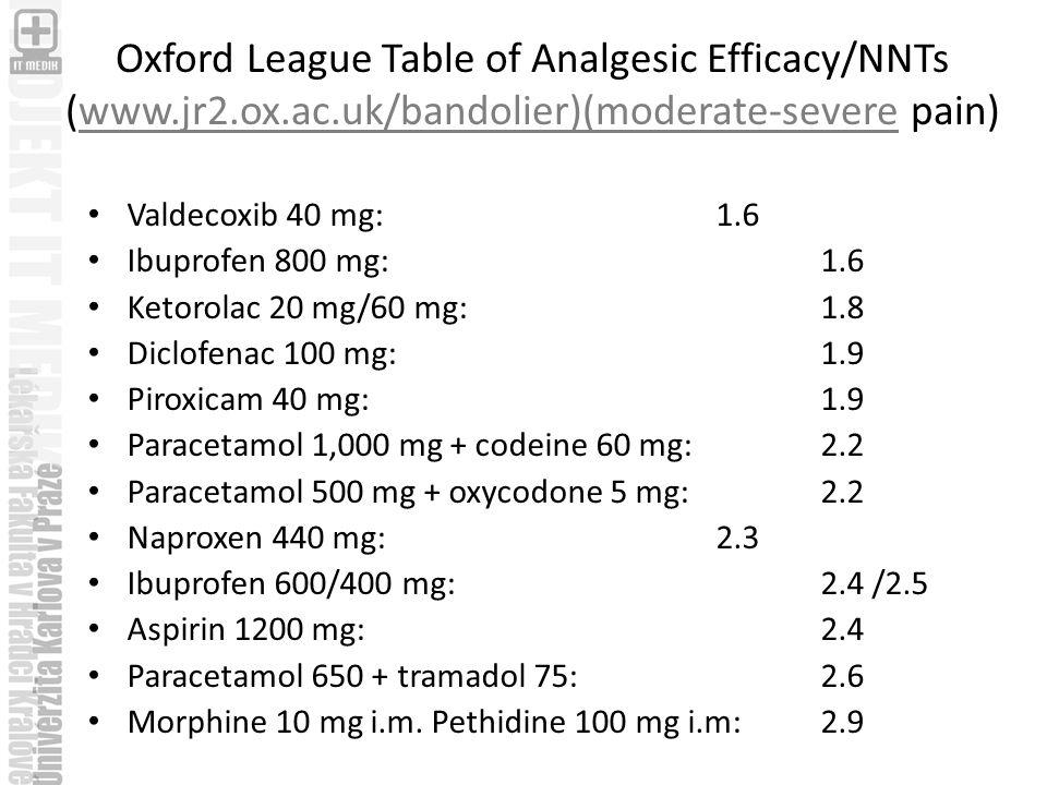 Oxford League Table of Analgesic Efficacy/NNTs (www.jr2.ox.ac.uk/bandolier)(moderate-severe pain)www.jr2.ox.ac.uk/bandolier)(moderate-severe Valdecoxib 40 mg: 1.6 Ibuprofen 800 mg: 1.6 Ketorolac 20 mg/60 mg: 1.8 Diclofenac 100 mg: 1.9 Piroxicam 40 mg:1.9 Paracetamol 1,000 mg + codeine 60 mg: 2.2 Paracetamol 500 mg + oxycodone 5 mg: 2.2 Naproxen 440 mg: 2.3 Ibuprofen 600/400 mg: 2.4 /2.5 Aspirin 1200 mg: 2.4 Paracetamol 650 + tramadol 75:2.6 Morphine 10 mg i.m.