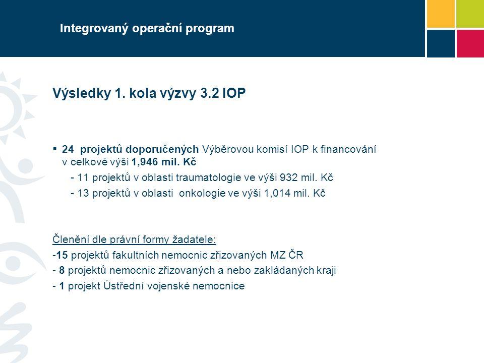 Výsledky 1. kola výzvy 3.2 IOP  24 projektů doporučených Výběrovou komisí IOP k financování v celkové výši 1,946 mil. Kč - 11 projektů v oblasti trau