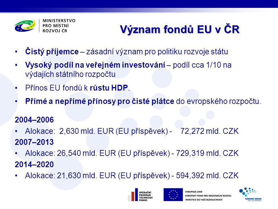 Čistý příjemce – zásadní význam pro politiku rozvoje státu Vysoký podíl na veřejném investování – podíl cca 1/10 na výdajích státního rozpočtu Přínos EU fondů k růstu HDP.