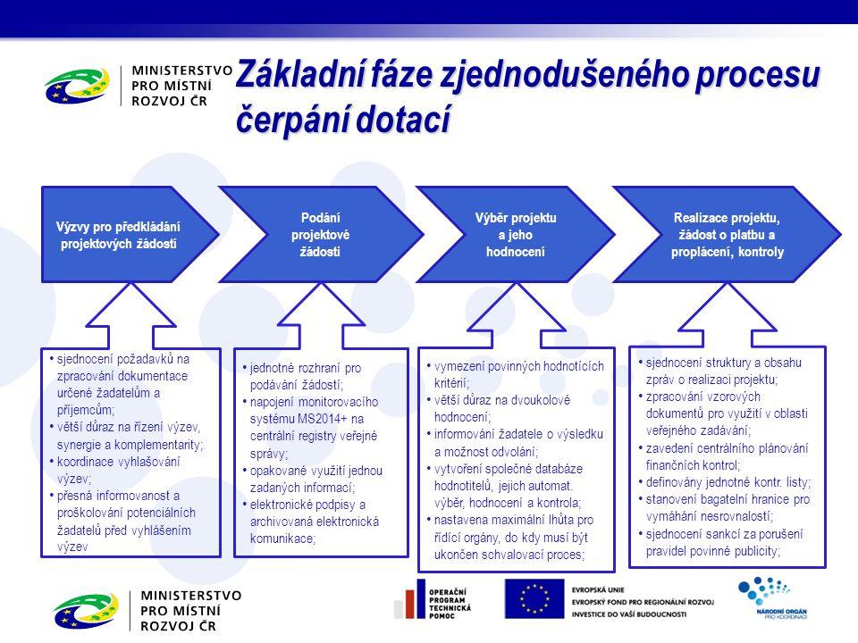 Základní fáze zjednodušeného procesu čerpání dotací Výzvy pro předkládání projektových žádostí Podání projektové žádosti Výběr projektu a jeho hodnocení Realizace projektu, žádost o platbu a proplácení, kontroly sjednocení požadavků na zpracování dokumentace určené žadatelům a příjemcům; větší důraz na řízení výzev, synergie a komplementarity; koordinace vyhlašování výzev; přesná informovanost a proškolování potenciálních žadatelů před vyhlášením výzev vymezení povinných hodnotících kritérií; větší důraz na dvoukolové hodnocení; informování žadatele o výsledku a možnost odvolání; vytvoření společné databáze hodnotitelů, jejich automat.