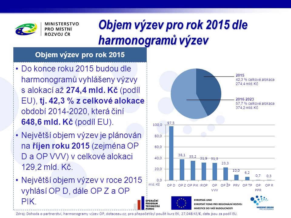 Objem výzev pro rok 2015 dle harmonogramů výzev Objem výzev pro rok 2015 Do konce roku 2015 budou dle harmonogramů vyhlášeny výzvy s alokací až 274,4 mld.