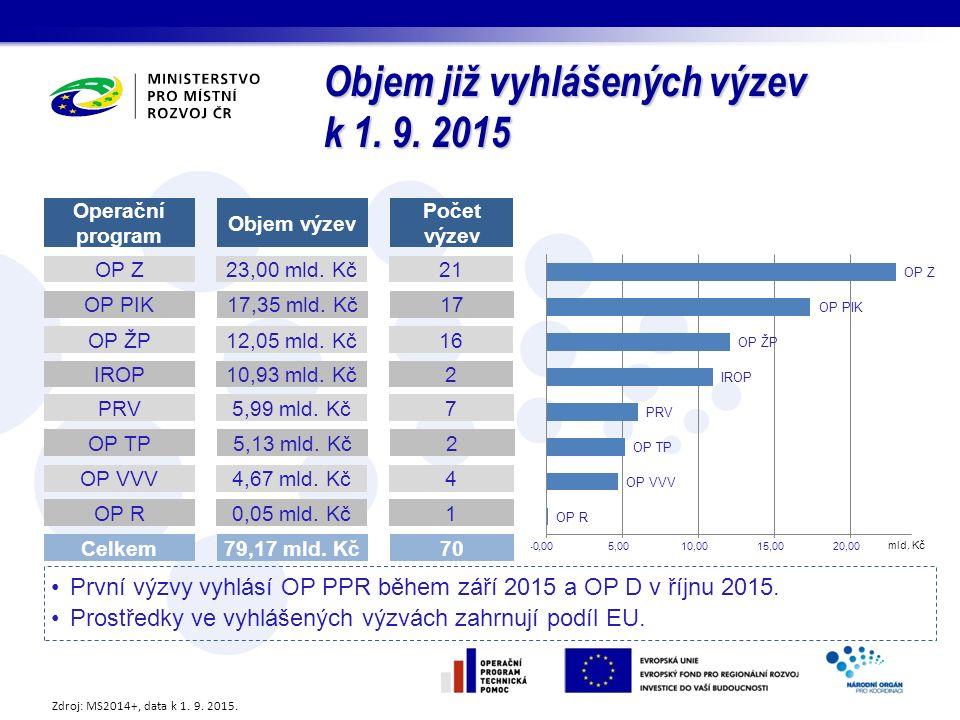 Objem již vyhlášených výzev k 1. 9. 2015 Počet výzev Objem výzev Operační program 23,00 mld.