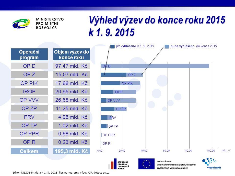 Výhled výzev do konce roku 2015 k 1. 9.
