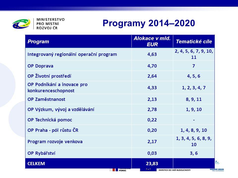 Stav vyjednávání Dohody o partnerství a programů 2014–2020 Přijaty oficiální připomínky EK Programy je nutné zaslat do 17.