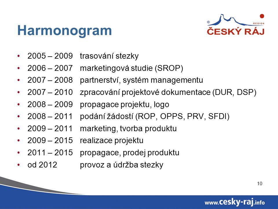 10 Harmonogram 2005 – 2009trasování stezky 2006 – 2007 marketingová studie (SROP) 2007 – 2008 partnerství, systém managementu 2007 – 2010 zpracování p