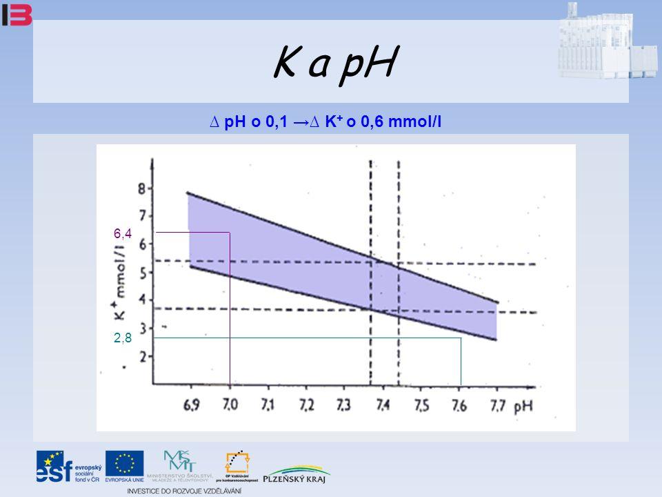 K a pH ∆ pH o 0,1 →∆ K + o 0,6 mmol/l 6,4 2,8