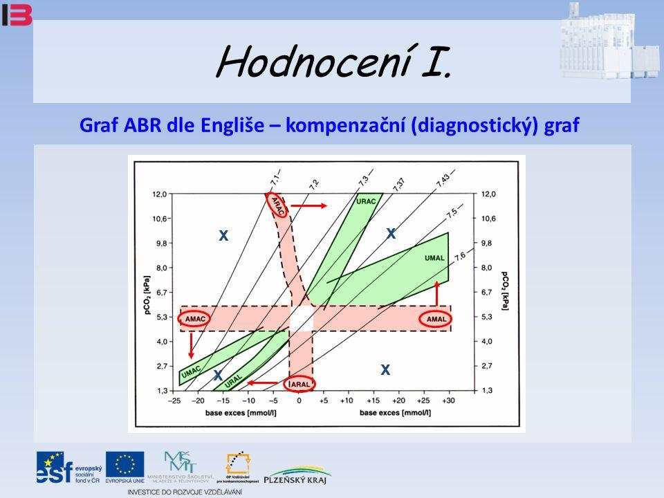 Hodnocení I. Graf ABR dle Engliše – kompenzační (diagnostický) graf x x x x