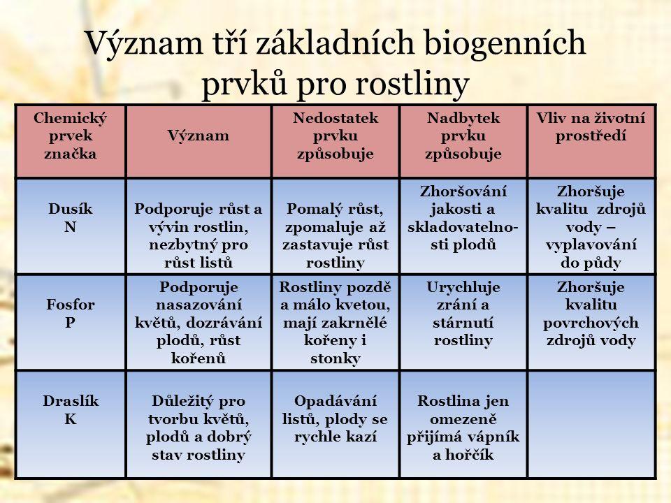 Zdroje Pěstitelské práce pro 7.ročník, A. Milec, H.
