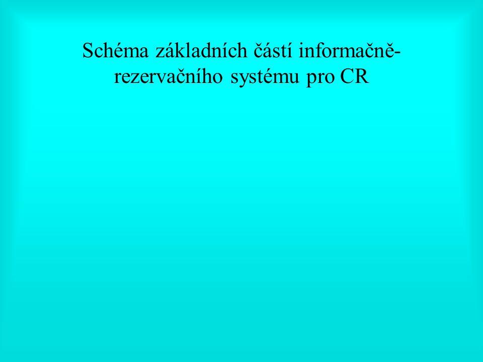 Schéma základních částí informačně- rezervačního systému pro CR