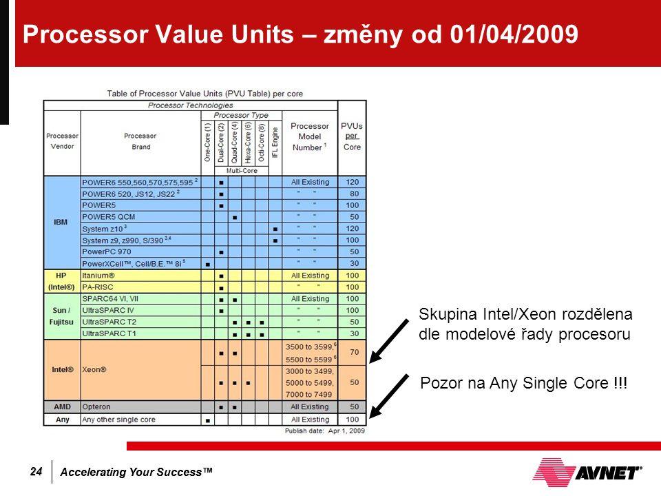 Accelerating Your Success™ 24 Processor Value Units – změny od 01/04/2009 Skupina Intel/Xeon rozdělena dle modelové řady procesoru Pozor na Any Single Core !!!