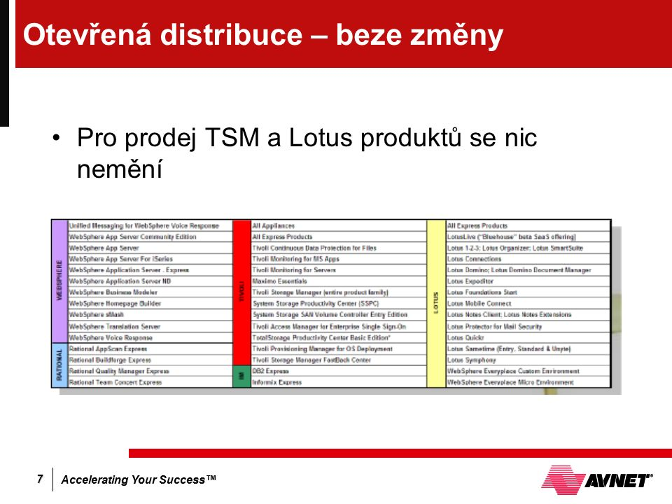 Accelerating Your Success™ 7 Otevřená distribuce – beze změny Pro prodej TSM a Lotus produktů se nic nemění