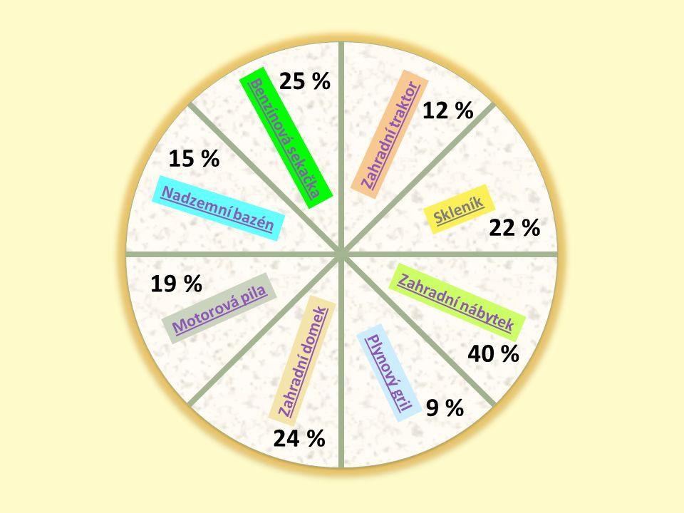 Benzínová sekačka Nadzemní bazén Motorová pila Zahradní domek Skleník Plynový gril Zahradní nábytek Zahradní traktor 25 % 15 % 12 % 22 % 40 % 9 % 24 % 19 %