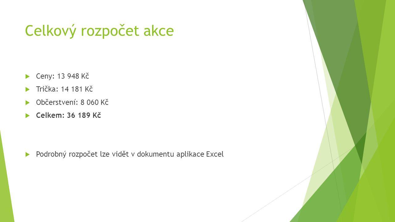 Celkový rozpočet akce  Ceny: 13 948 Kč  Trička: 14 181 Kč  Občerstvení: 8 060 Kč  Celkem: 36 189 Kč  Podrobný rozpočet lze vidět v dokumentu aplikace Excel
