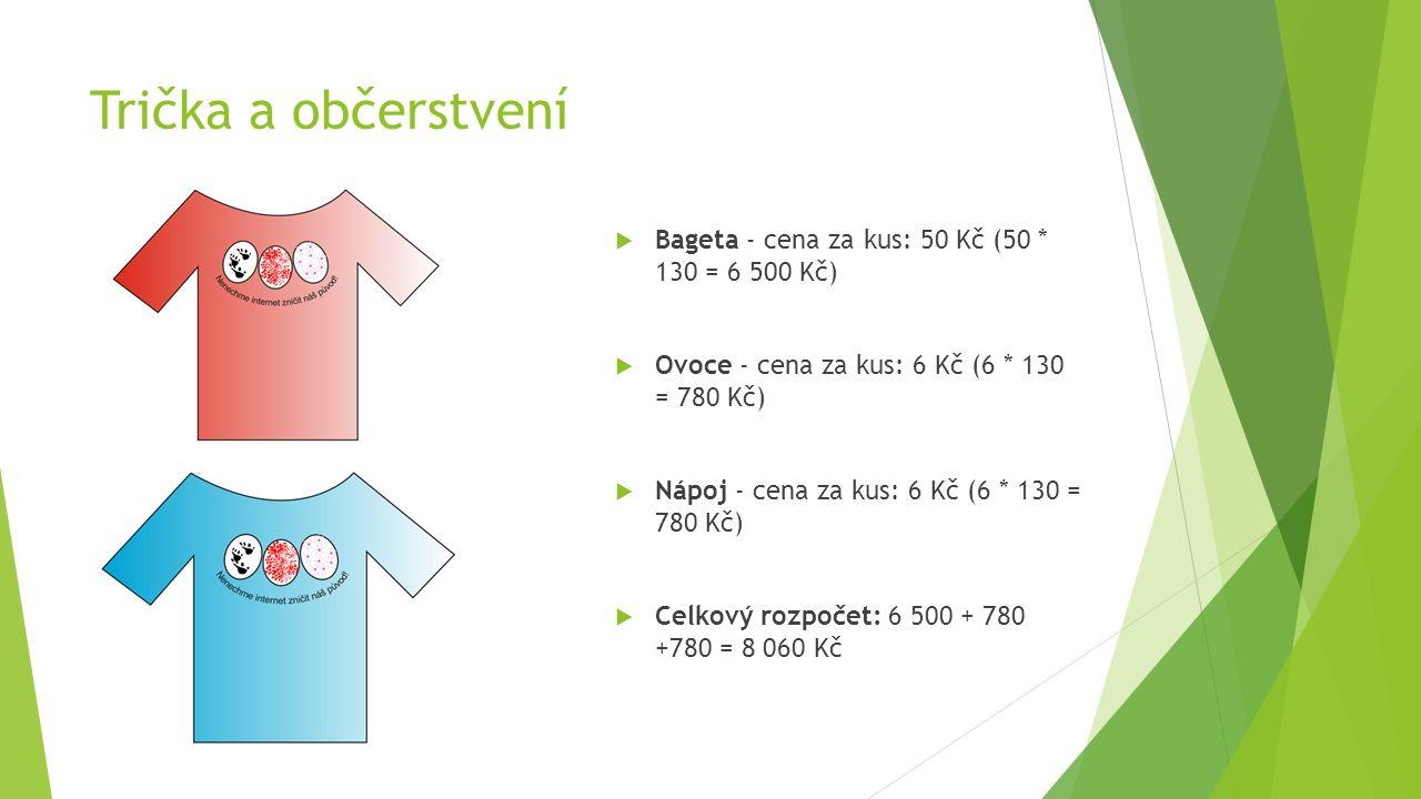Trička a občerstvení  Bageta - cena za kus: 50 Kč (50 * 130 = 6 500 Kč)  Ovoce - cena za kus: 6 Kč (6 * 130 = 780 Kč)  Nápoj - cena za kus: 6 Kč (6 * 130 = 780 Kč)  Celkový rozpočet: 6 500 + 780 +780 = 8 060 Kč