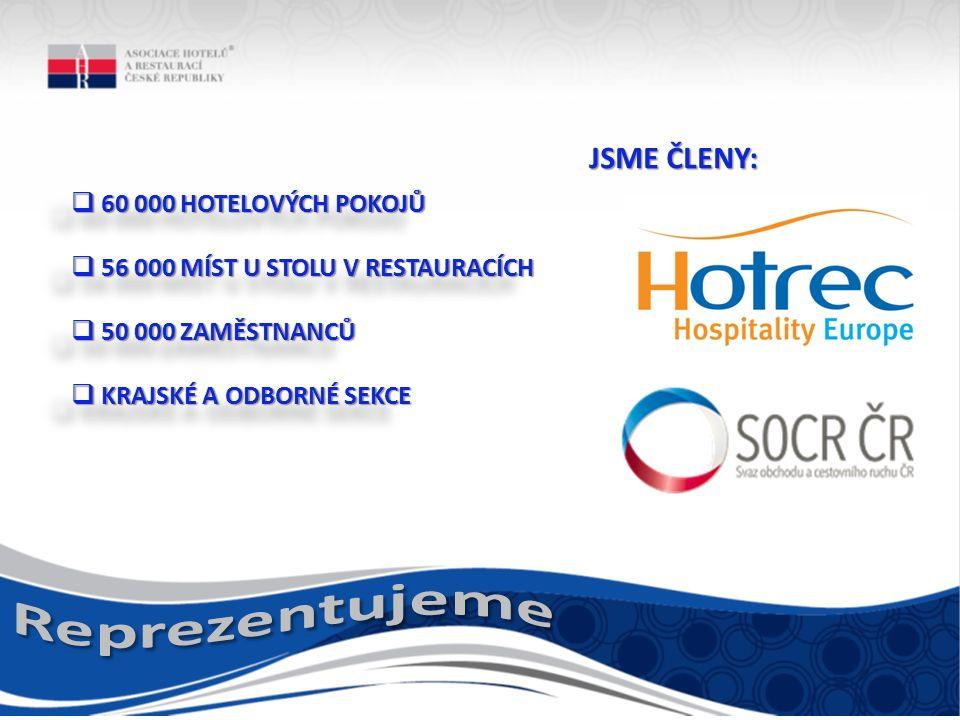  60 000 HOTELOVÝCH POKOJŮ  56 000 MÍST U STOLU V RESTAURACÍCH  50 000 ZAMĚSTNANCŮ  KRAJSKÉ A ODBORNÉ SEKCE  60 000 HOTELOVÝCH POKOJŮ  56 000 MÍST U STOLU V RESTAURACÍCH  50 000 ZAMĚSTNANCŮ  KRAJSKÉ A ODBORNÉ SEKCE JSME ČLENY: