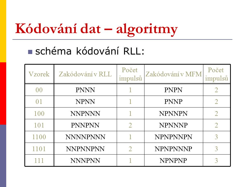 Kódování dat – algoritmy schéma kódování RLL: VzorekZakódování v RLL 00 PNNN Počet impulsů 1 Zakódování v MFM PNPN Počet impulsů 2 01 NPNN1PNNP2 100 NNPNNN1NPNNPN2 101 PNNPNN2NPNNNP2 1100 NNNNPNNN1NPNPNNPN3 1101 NNPNNPNN2NPNPNNNP3 111 NNNPNN1NPNPNP3