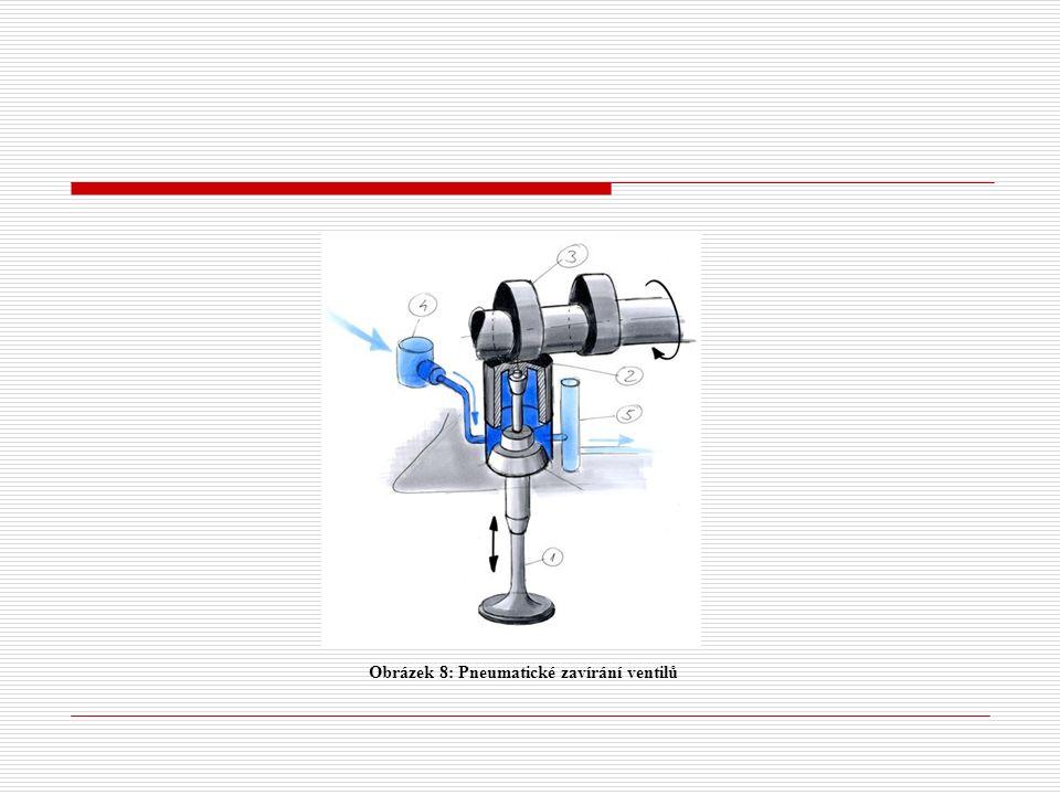 Obrázek 8: Pneumatické zavírání ventilů