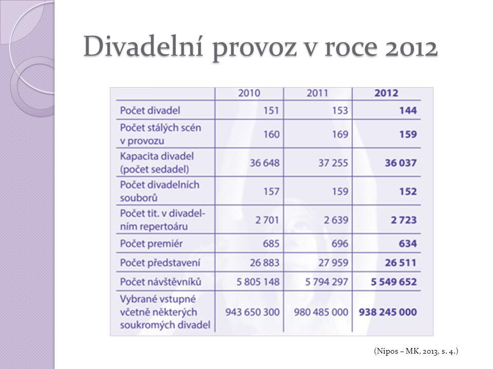 Divadelní provoz v roce 2012 (Nipos – MK, 2013, s. 4.)