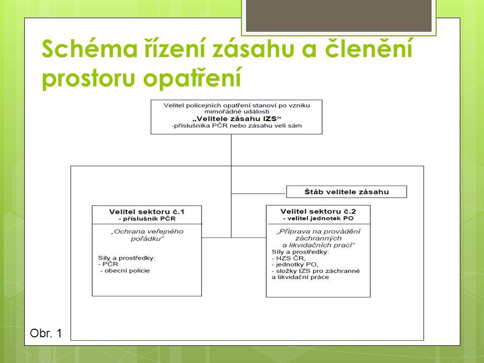 Schéma řízení zásahu a členění prostoru opatření Obr. 1