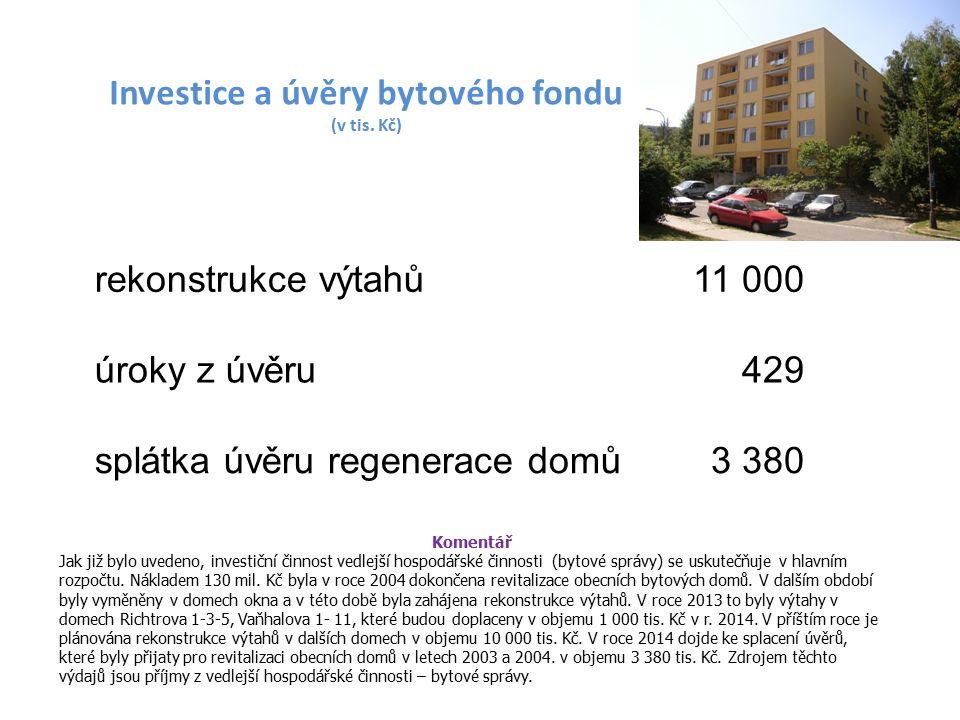 Komentář Jak již bylo uvedeno, investiční činnost vedlejší hospodářské činnosti (bytové správy) se uskutečňuje v hlavním rozpočtu.
