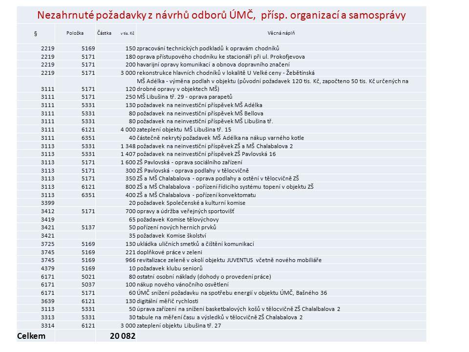 Nezahrnuté požadavky z návrhů odborů ÚMČ, přísp. organizací a samosprávy §PoložkaČástka v tis.
