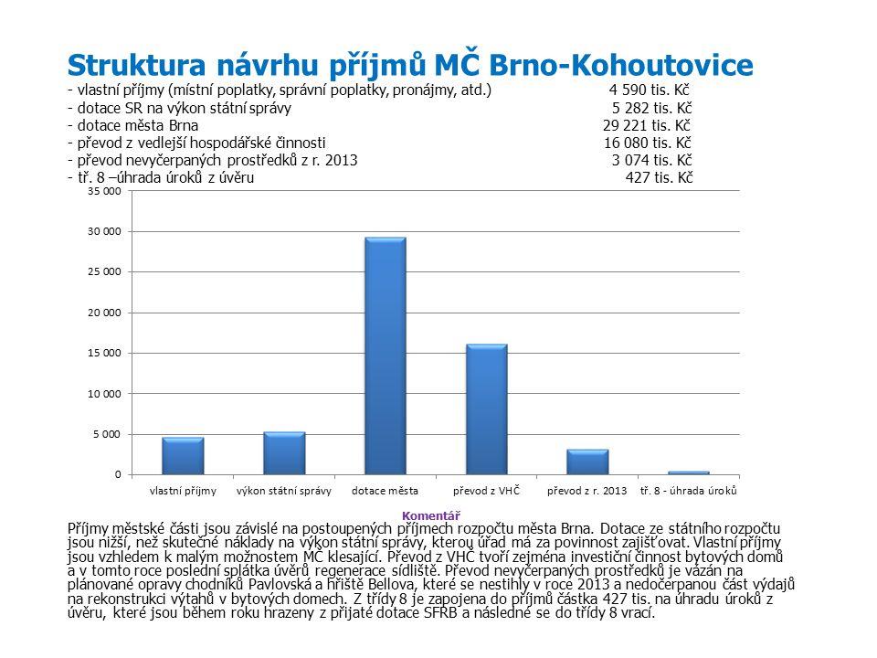 Struktura návrhu příjmů MČ Brno-Kohoutovice - vlastní příjmy (místní poplatky, správní poplatky, pronájmy, atd.) 4 590 tis.