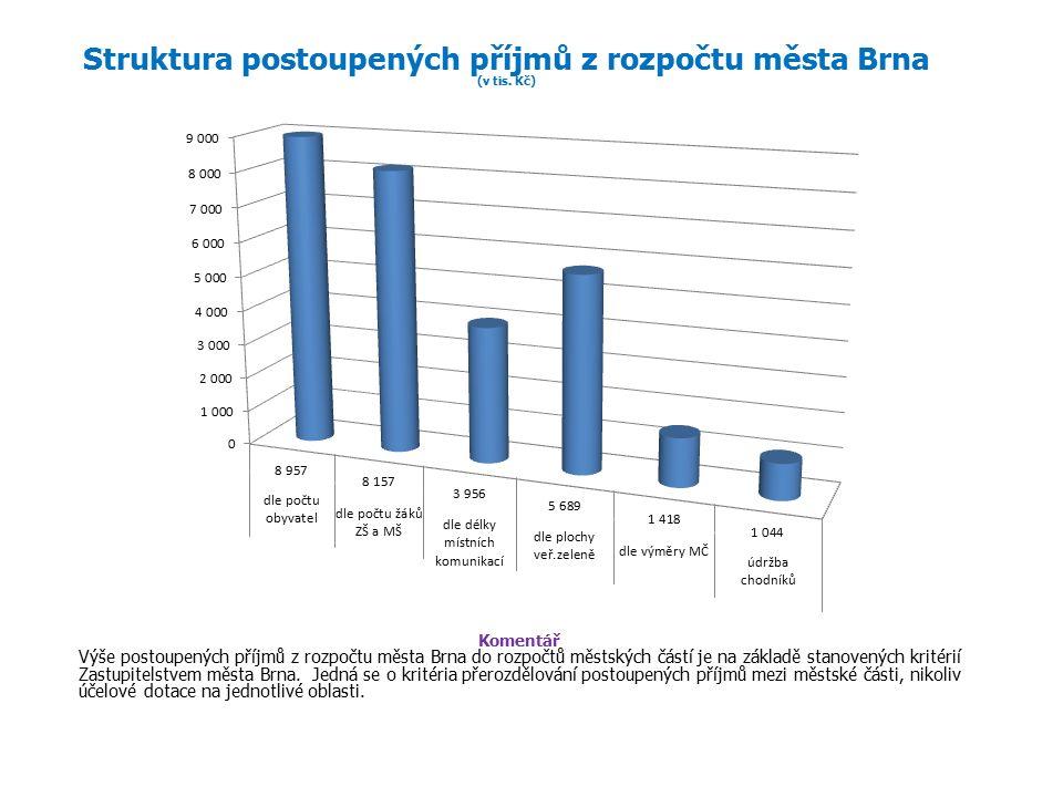 Struktura postoupených příjmů z rozpočtu města Brna (v tis.