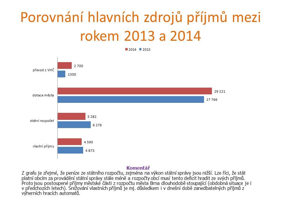 Porovnání hlavních zdrojů příjmů mezi rokem 2013 a 2014 Komentář Z grafu je zřejmé, že peníze ze státního rozpočtu, zejména na výkon státní správy jsou nižší.