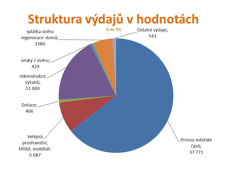 Struktura výdajů v hodnotách (v tis. Kč)