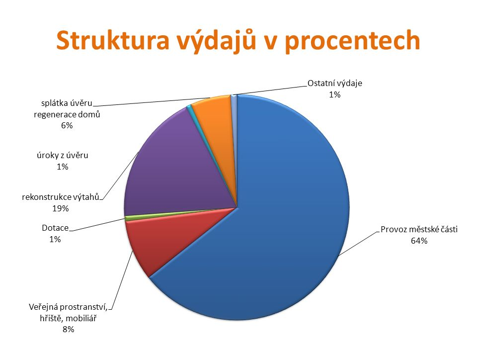 Struktura výdajů v procentech