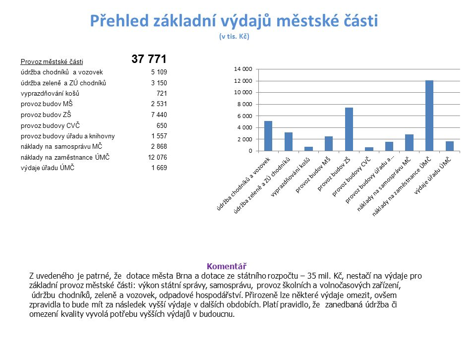 Přehled základní výdajů městské části (v tis.