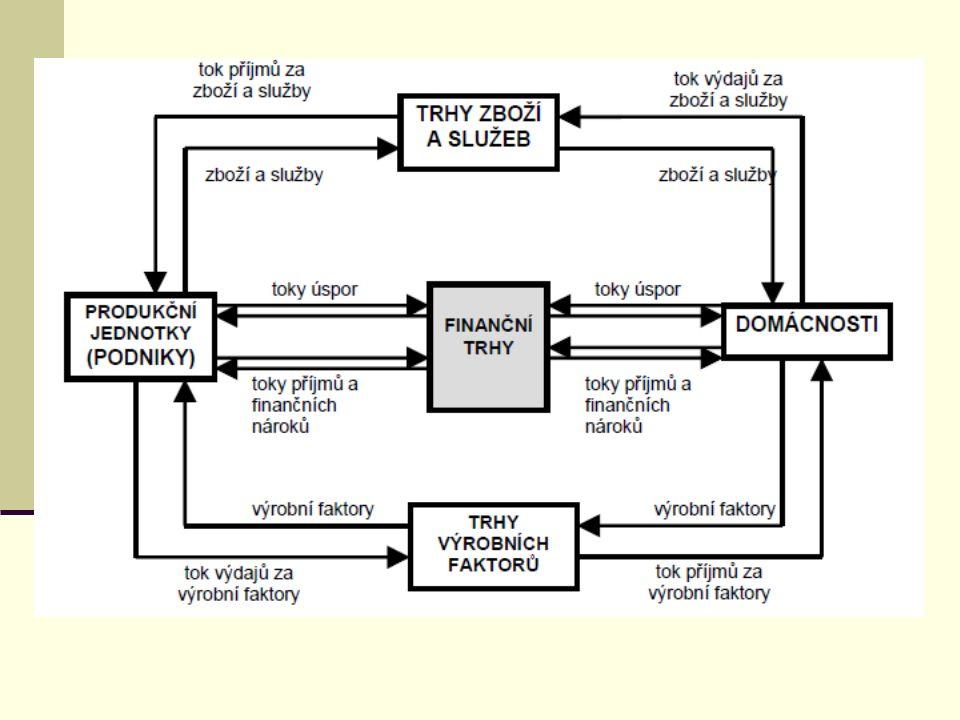 CENNÉ PAPÍRY Základem cenného papíru je skripturní akt (písemný projev vůle) a normativně stanovený proces vydání (emise) cenného papíru; S cenným papírem je vždy spojeno určité právo vůči emitentovi (popř.