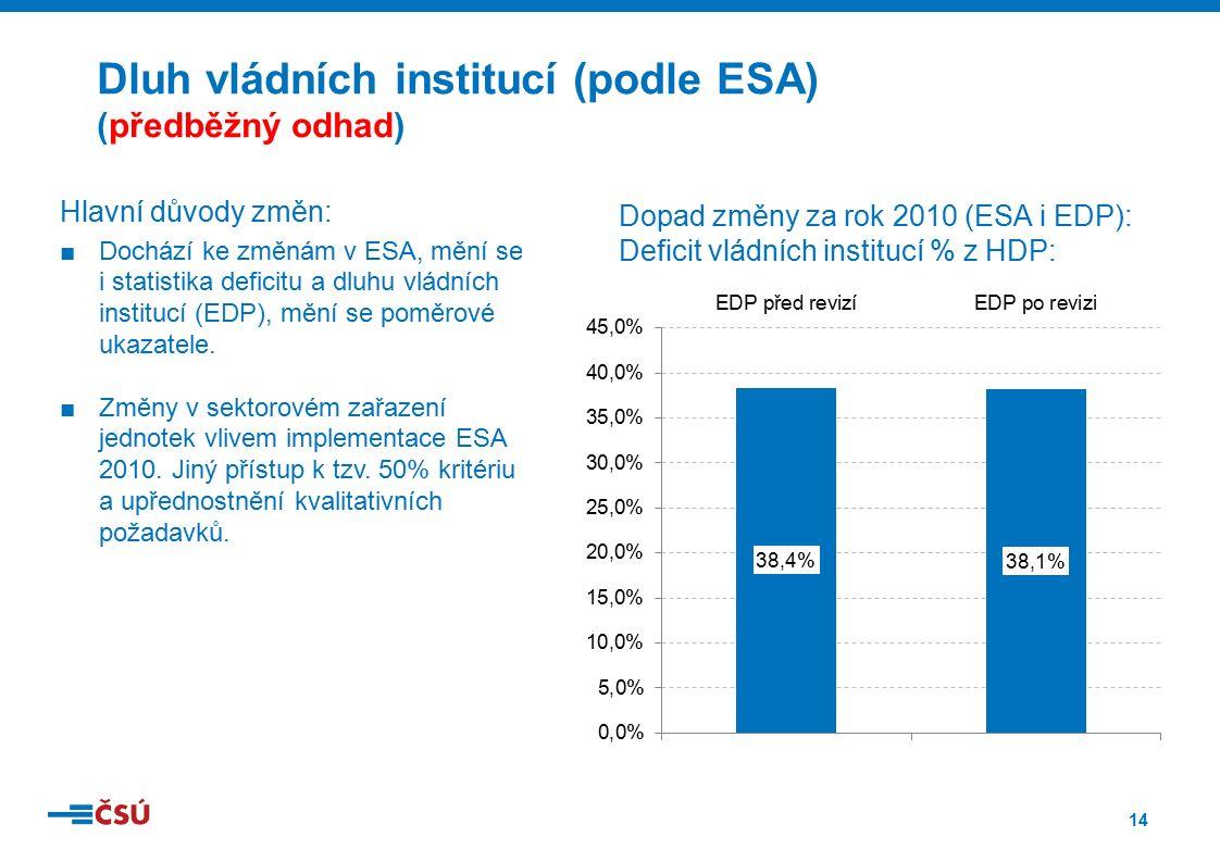 14 Hlavní důvody změn: ■Dochází ke změnám v ESA, mění se i statistika deficitu a dluhu vládních institucí (EDP), mění se poměrové ukazatele. ■Změny v