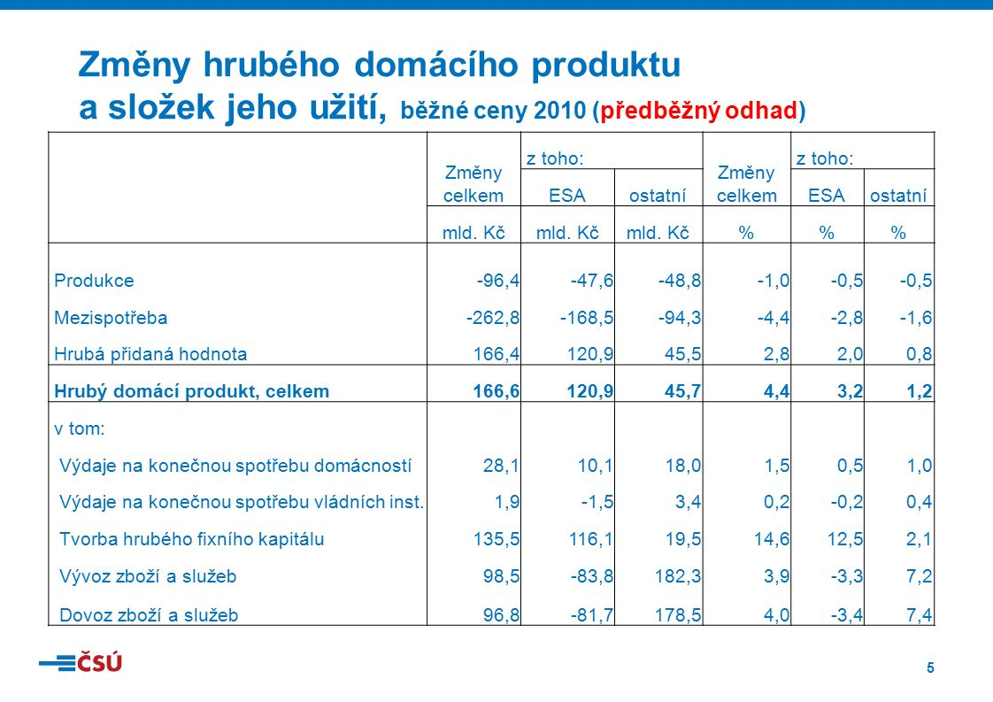 5 Změny hrubého domácího produktu a složek jeho užití, běžné ceny 2010 (předběžný odhad) Změny celkem z toho: Změny celkem z toho: ESAostatníESAostatn