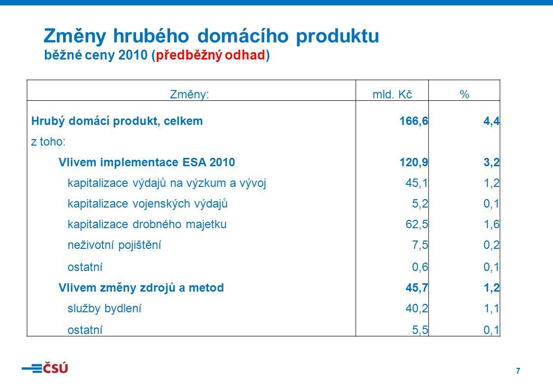 7 Změny hrubého domácího produktu běžné ceny 2010 (předběžný odhad) Změny: mld. Kč% Hrubý domácí produkt, celkem166,64,4 z toho: Vlivem implementace E
