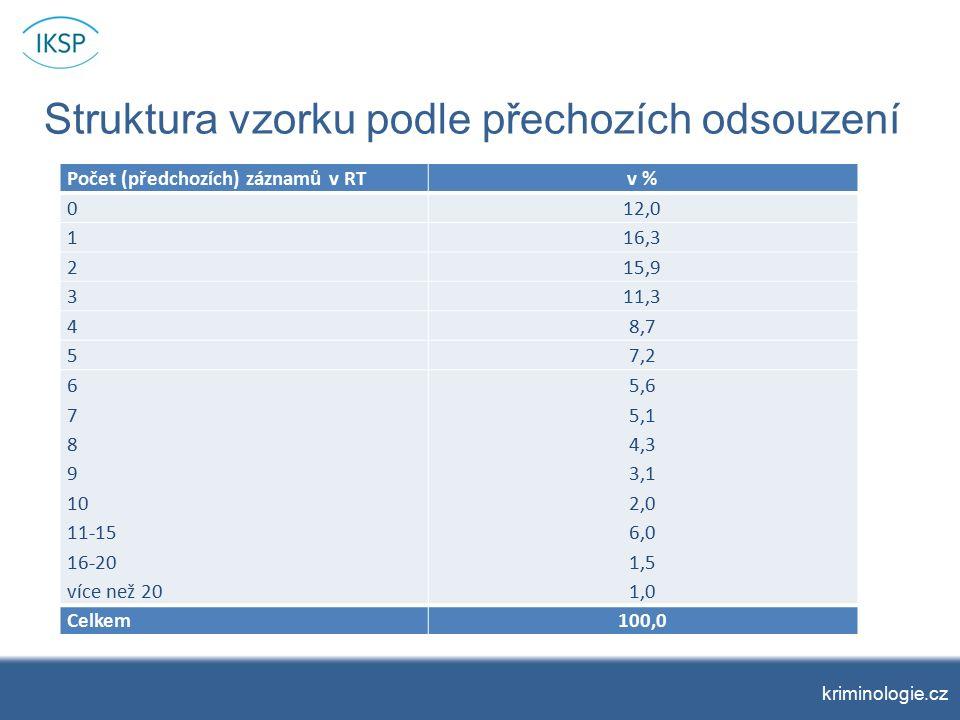 Struktura vzorku podle přechozích odsouzení kriminologie.cz Počet (předchozích) záznamů v RTv % 012,0 116,3 215,9 311,3 48,7 57,2 6 7 8 9 10 11-15 16-20 více než 20 5,6 5,1 4,3 3,1 2,0 6,0 1,5 1,0 Celkem100,0