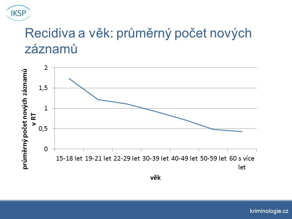 Recidiva a věk: průměrný počet nových záznamů kriminologie.cz
