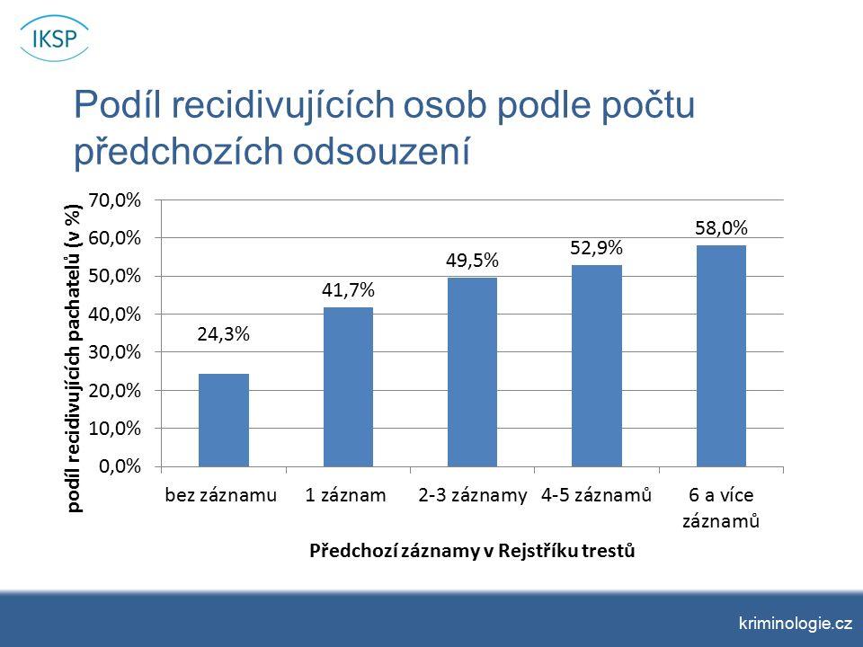 Podíl recidivujících osob podle počtu předchozích odsouzení kriminologie.cz