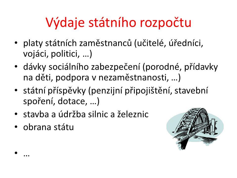 Typy státního rozpočtu schodkový – výdaje > příjmy vyrovnaný – výdaje = příjmy přebytkový – výdaje < příjmy Otázka: Jaký typ státního rozpočtu má ČR.
