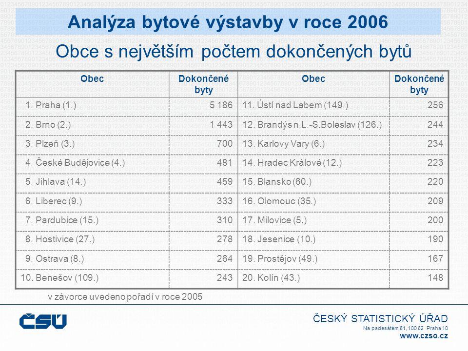 ČESKÝ STATISTICKÝ ÚŘAD Na padesátém 81, 100 82 Praha 10 www.czso.cz Obce s největším počtem dokončených bytů v závorce uvedeno pořadí v roce 2005 Anal