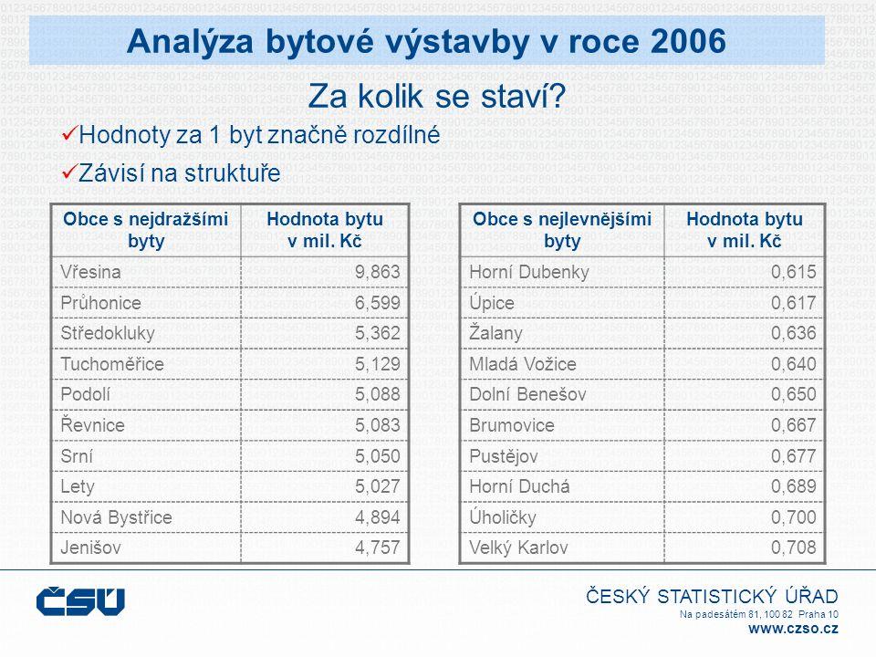 ČESKÝ STATISTICKÝ ÚŘAD Na padesátém 81, 100 82 Praha 10 www.czso.cz Za kolik se staví? Analýza bytové výstavby v roce 2006 Hodnoty za 1 byt značně roz
